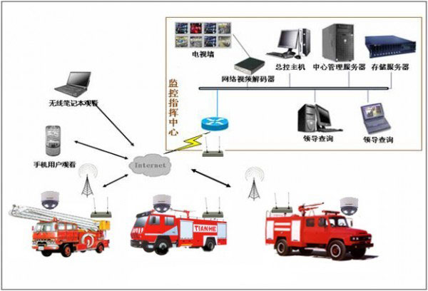 GPS tracker device common problem analysis