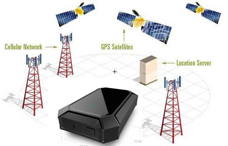 How GPS tracking system works